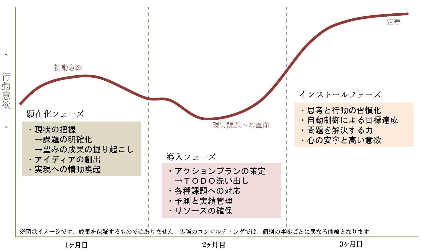意欲の変動パターン